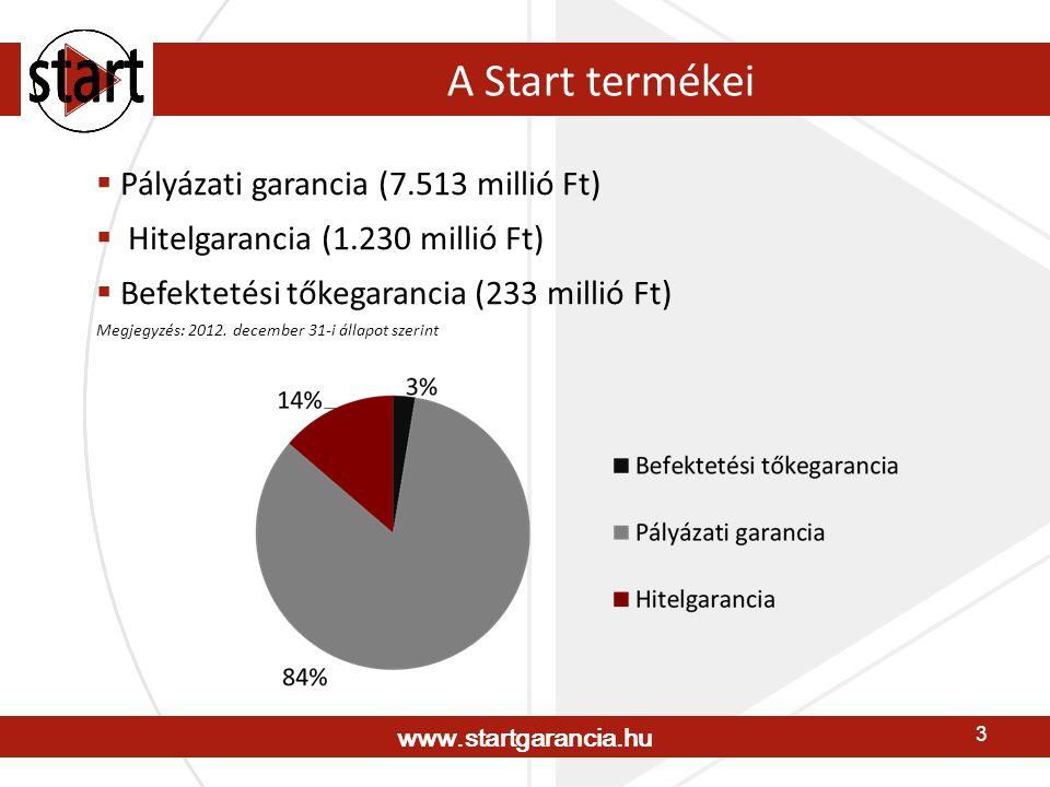 www.startgarancia.hu 3 A Start termékei  Pályázati garancia (7.513 millió Ft)  Hitelgarancia (1.230 millió Ft)  Befektetési tőkegarancia (233 millió Ft) Megjegyzés: 2012.