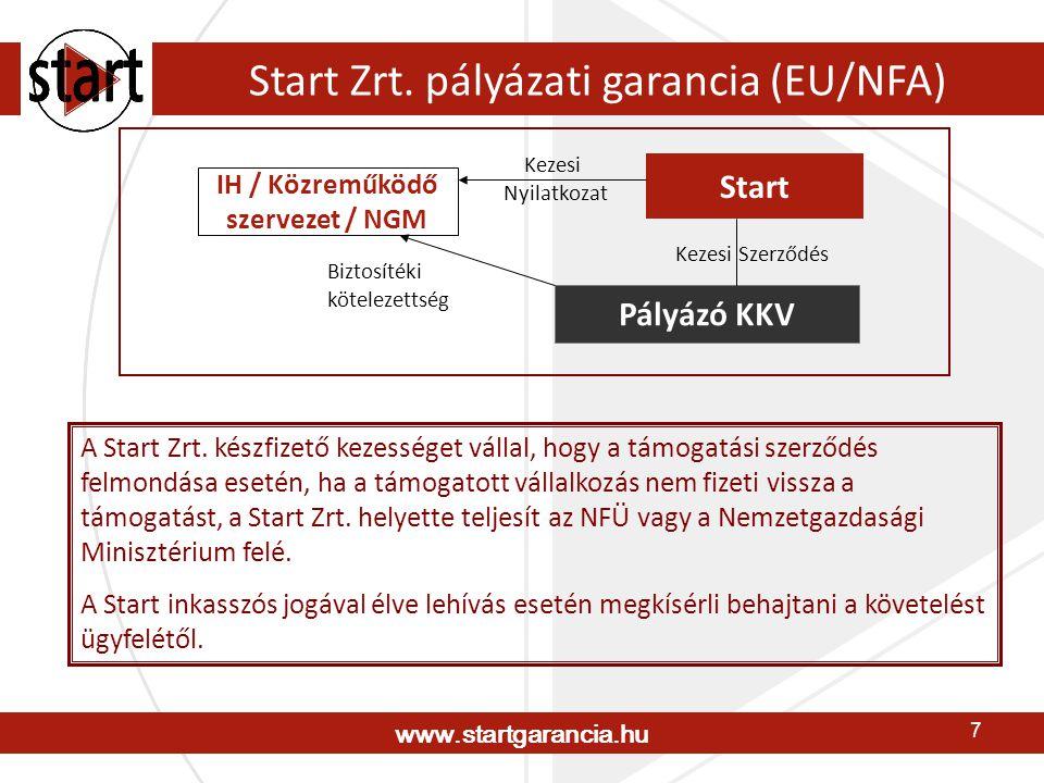 www.startgarancia.hu 8 Biztosítéki formák FedezetKöltség Ingatlan jelzálogjog+0% Készfizető kezesség (új)+0% Bankgarancia+1,0-4,0% p.a.