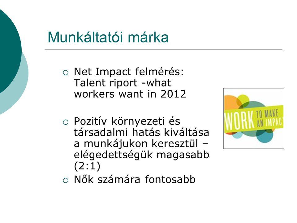 Munkáltatói márka  Net Impact felmérés: Talent riport -what workers want in 2012  Pozitív környezeti és társadalmi hatás kiváltása a munkájukon keresztül – elégedettségük magasabb (2:1)  Nők számára fontosabb