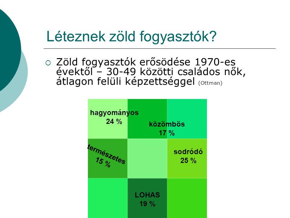  Zöld fogyasztók erősödése 1970-es évektől – 30-49 közötti családos nők, átlagon felüli képzettséggel (Ottman) LOHAS 19 % természetes 15 % sodródó 25 % hagyományos 24 % közömbös 17 % Léteznek zöld fogyasztók?