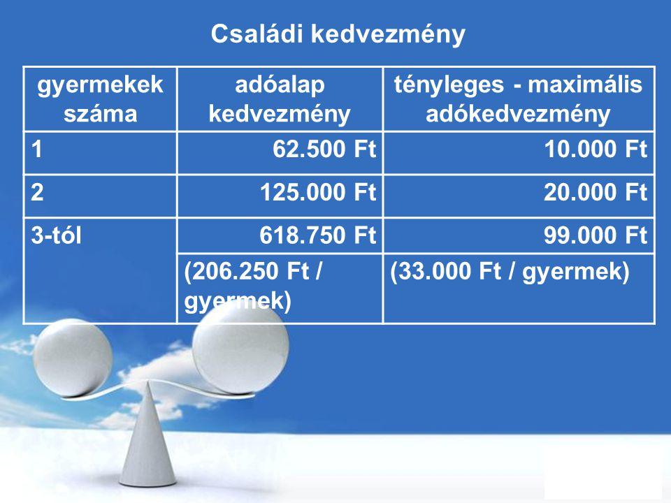 Free Powerpoint Templates Page 75 Családi kedvezmény gyermekek száma adóalap kedvezmény tényleges - maximális adókedvezmény 162.500 Ft10.000 Ft 2125.0