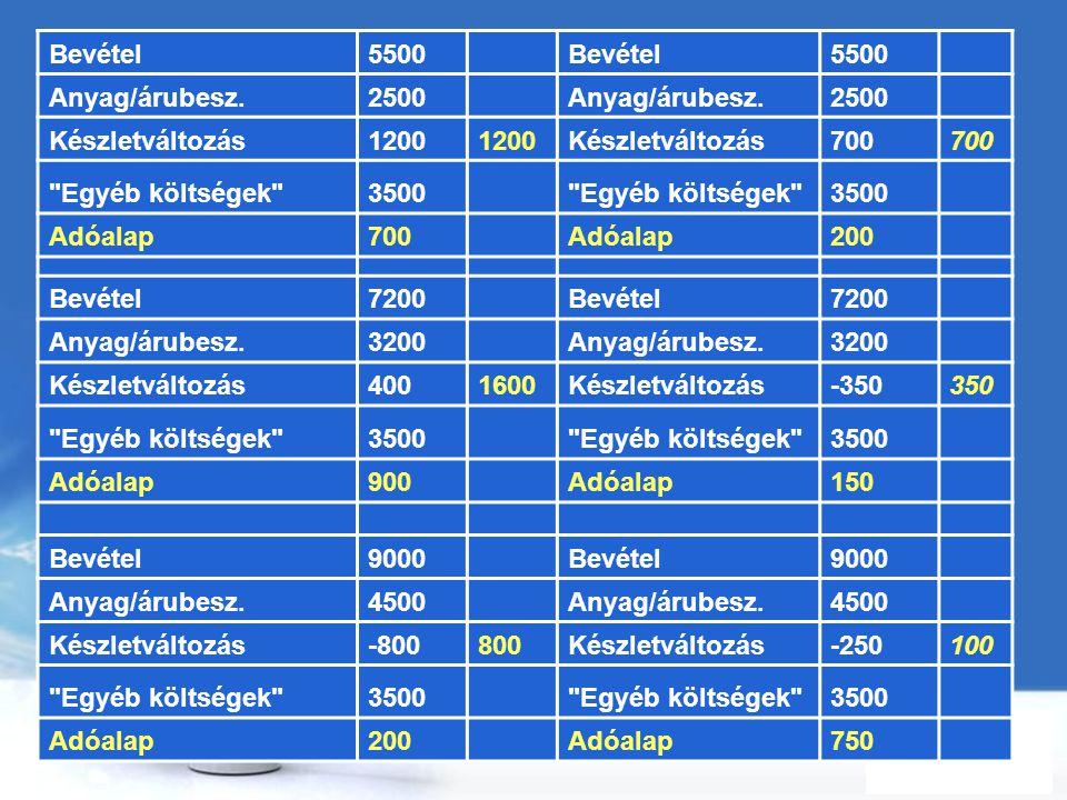 Free Powerpoint Templates Page 95 Bevétel5500 Bevétel5500 Anyag/árubesz.2500 Anyag/árubesz.2500 Készletváltozás1200 Készletváltozás700