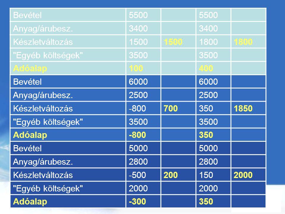 Free Powerpoint Templates Page 96 Bevétel5500 Anyag/árubesz.3400 Készletváltozás1500 1800