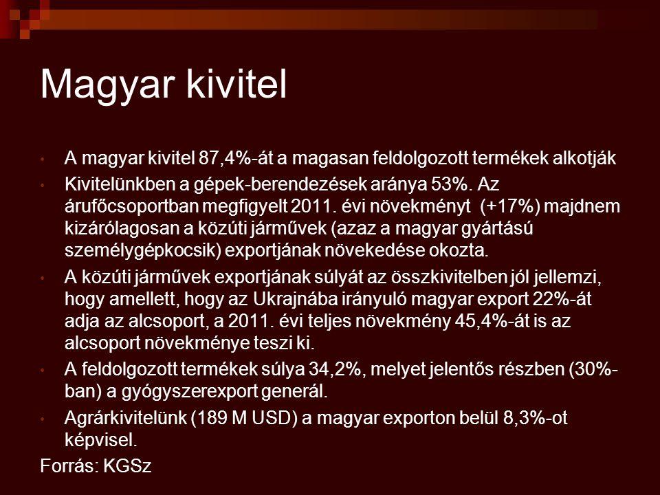Magyar kivitel A magyar kivitel 87,4%-át a magasan feldolgozott termékek alkotják Kivitelünkben a gépek-berendezések aránya 53%.