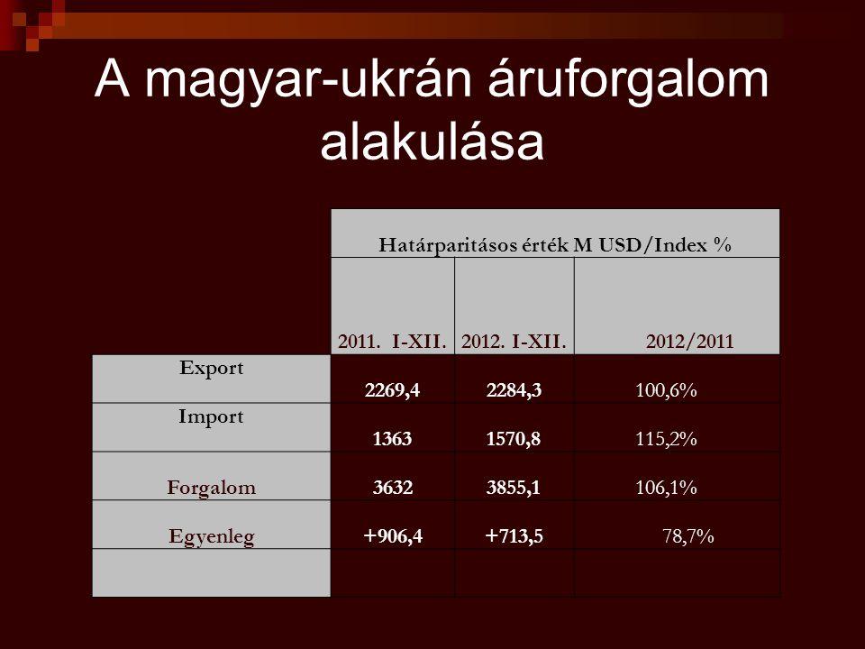 A magyar-ukrán áruforgalom alakulása Határparitásos érték M USD/Index % 2011.