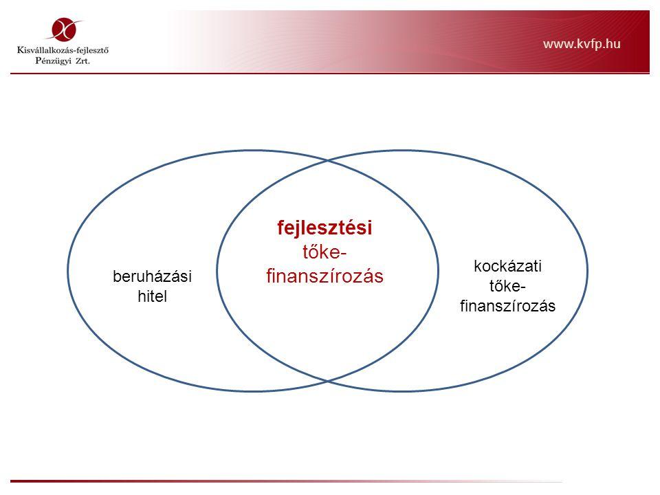 KONDÍCIÓK: futamidő: 5 év hozamelvárás: 12 havi BUBOR + kockázati felár (ügyfélminősítés alapján) 5,00 – 10,00% / év (jelenleg: ~9,65 – 14,65 %/év) egyéb díjak: bírálati díj: 200 eFt (egyszeri) szerződéskötési díj: 0,8% (befektetett tőke, egyszeri) monitoring díj: 0,1%/né/fennálló tekebefektetés biztosítéki kör: tőke + egy éves hozam összegének 25 – 50%, a projekt tárgya is lehet biztosíték (és a szokásos biztosítéki kör) megfelelő biztosíték esetén, a készfizető kezesség opcionális visszavásárlás: eredeti tulajdonosok, vagy a céltársaság által és 3 év türelmi idő tőkére és hozamokra Trend