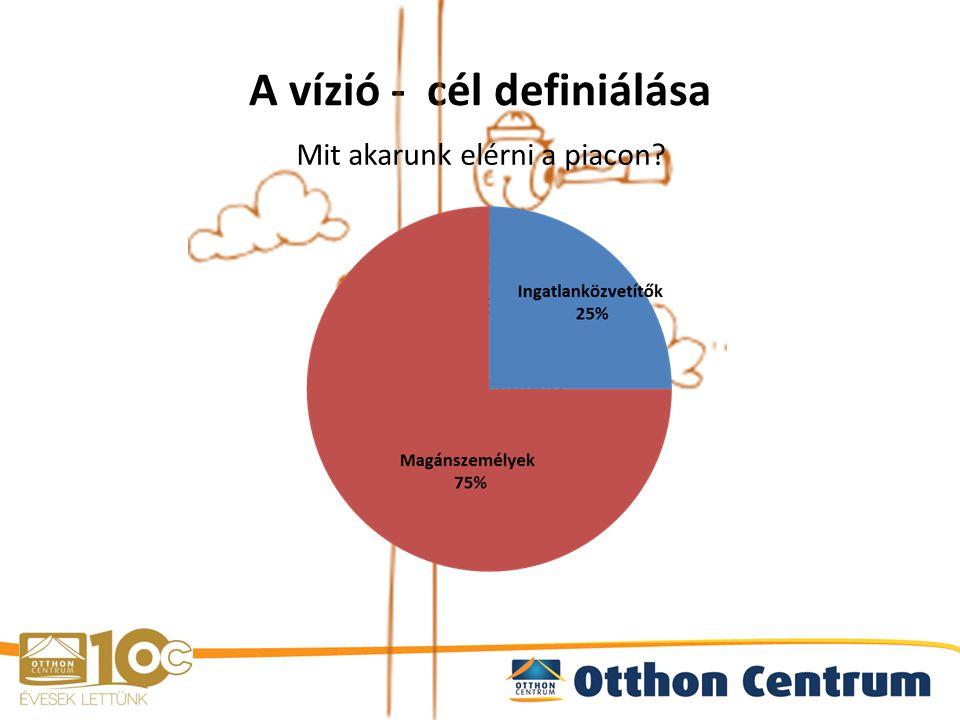 A vízió - cél definiálása 1.Piac felmérése Mekkora a piac.