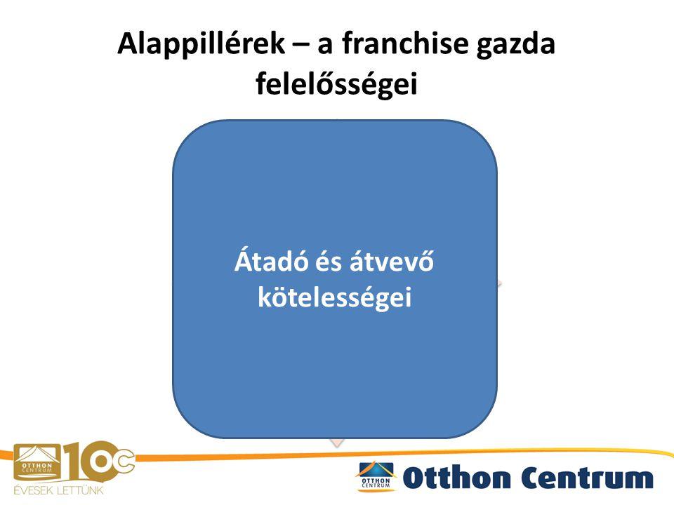 Alappillérek – a franchise gazda felelősségei BrandMarketing Technológia/ Fejlesztés Oktatás Átadó és átvevő kötelességei