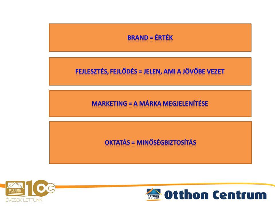 Átadó: brand kiépítése, menedzselése – értékteremtés Átvevő: brand további építése lokális szinten - értékmegőrzés Átadó: folyamatos innováció - a hálózati tapasztalások alapján - piac változása miatt Átvevő: folyamatos fejlődés, tapasztalatok megosztása Átadó: hálózati marketing, marketing kézikönyv kidolgozása Átvevő: arculat, marketing előírások betartása Átadó: könnyen elsajátítható tudás belső képzési rendszer – a szolgáltatási színvonal folyamatos fejlődése best practice Átvevő: önképzés, vállalkozásfejlesztés