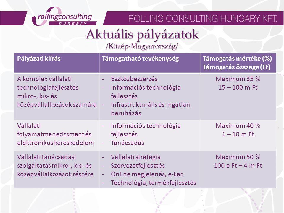 Aktuális pályázatok /Közép-Magyarország/ Pályázati kiírásTámogatható tevékenységTámogatás mértéke (%) Támogatás összege (Ft) A komplex vállalati technológiafejlesztés mikro-, kis- és középvállalkozások számára -Eszközbeszerzés -Információs technológia fejlesztés -Infrastrukturális és ingatlan beruházás Maximum 35 % 15 – 100 m Ft Vállalati folyamatmenedzsment és elektronikus kereskedelem -Információs technológia fejlesztés -Tanácsadás Maximum 40 % 1 – 10 m Ft Vállalati tanácsadási szolgáltatás mikro-, kis- és középvállalkozások részére -Vállalati stratégia -Szervezetfejlesztés -Online megjelenés, e-ker.