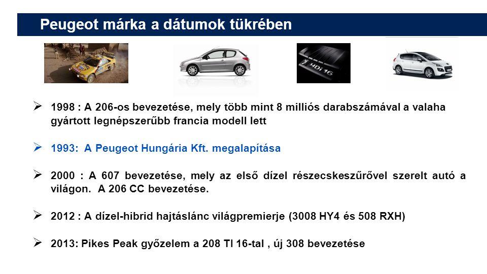 Peugeot márka a dátumok tükrében  1998 : A 206-os bevezetése, mely több mint 8 milliós darabszámával a valaha gyártott legnépszerűbb francia modell lett  1993: A Peugeot Hungária Kft.