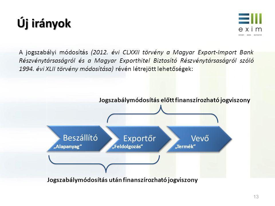 Az EXIM új termékei Exportőrök beszállítóinak finanszírozása; Exportcélú befektetési hitel; 2 évnél rövidebb lejáratú fix kamatozású export előfinanszírozó hitel refinanszírozása; Külföldi befektetésekhez kapcsolódó hitel biztosítása; Export előfinanszírozási hitel biztosítása; Export akkreditív igazolásának biztosítása; Szállítói hitel biztosítása a KKV-k részére egyszerűsített eljárásban.