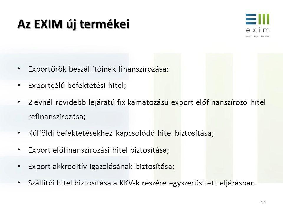 Az EXIM további termékfejlesztési tervei Külföldiek magyarországi beruházásainak finanszírozása; Exportcélú EU támogatások önerejének finanszírozása, előfinanszírozása; Magyar befektetők külföldi befektetéseinek támogatása; Projektfinanszírozás; Beszállítói hitelgarancia; Import hitelgarancia; Befektetési hitelgarancia.