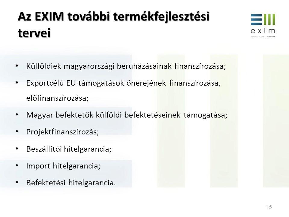 Az EXIM további termékfejlesztési tervei Külföldiek magyarországi beruházásainak finanszírozása; Exportcélú EU támogatások önerejének finanszírozása,