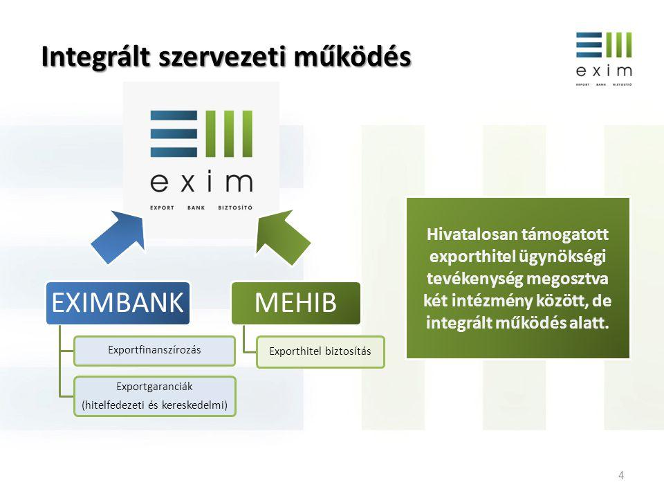 Integrált szervezeti működés 4 EXIMBANK Exportfinanszírozás Exportgaranciák (hitelfedezeti és kereskedelmi) MEHIB Exporthitel biztosítás Hivatalosan t