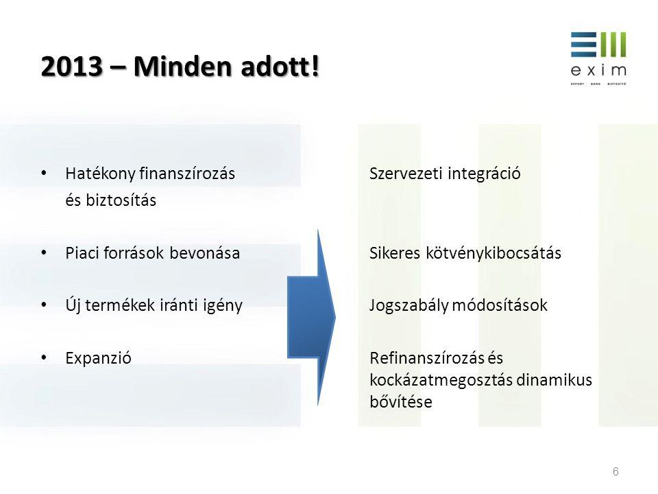 2013 – Minden adott! Hatékony finanszírozás Szervezeti integráció és biztosítás Piaci források bevonása Sikeres kötvénykibocsátás Új termékek iránti i