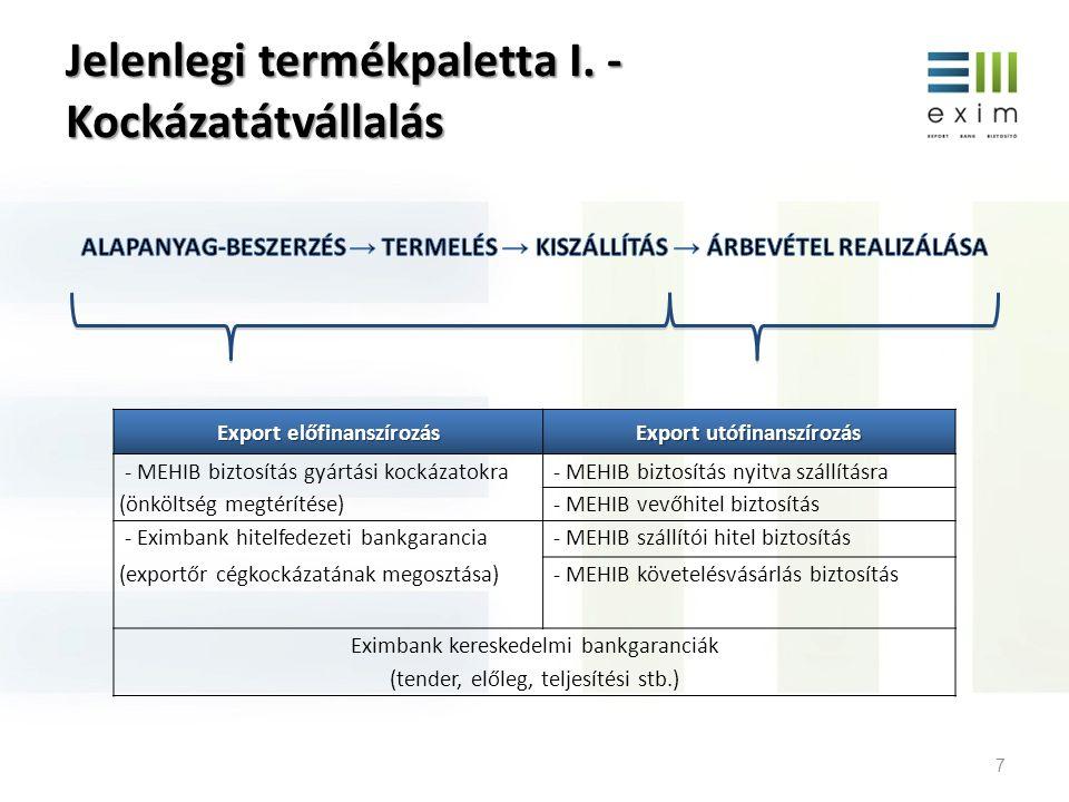 Jelenlegi termékpaletta I. - Kockázatátvállalás 7 Export előfinanszírozás Export utófinanszírozás - MEHIB biztosítás gyártási kockázatokra - MEHIB biz