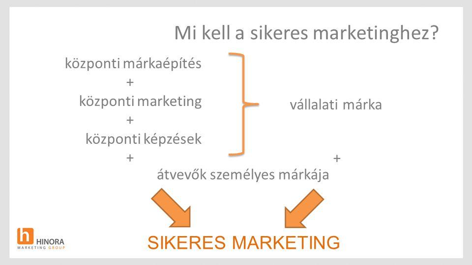 Mi kell a sikeres marketinghez? központi márkaépítés + központi marketing + központi képzések + SIKERES MARKETING átvevők személyes márkája vállalati
