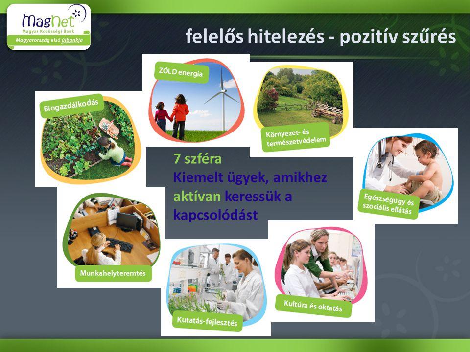 felelős hitelezés - pozitív szűrés 7 szféra Kiemelt ügyek, amikhez aktívan keressük a kapcsolódást