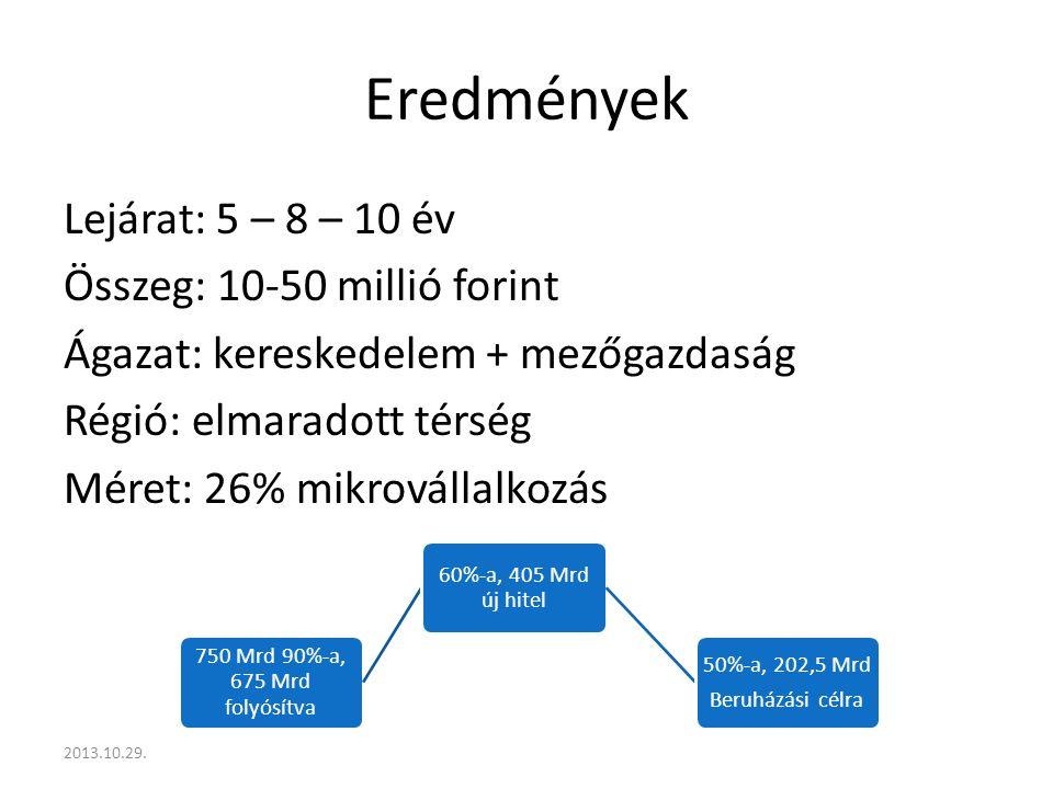 Eredmények Lejárat: 5 – 8 – 10 év Összeg: 10-50 millió forint Ágazat: kereskedelem + mezőgazdaság Régió: elmaradott térség Méret: 26% mikrovállalkozás 2013.10.29.