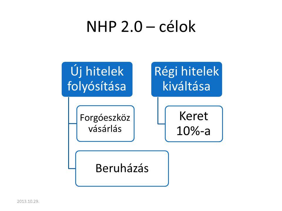 NHP 2.0 – célok 2013.10.29. Új hitelek folyósítása Forgóeszköz vásárlás Beruházás Régi hitelek kiváltása Keret 10%-a