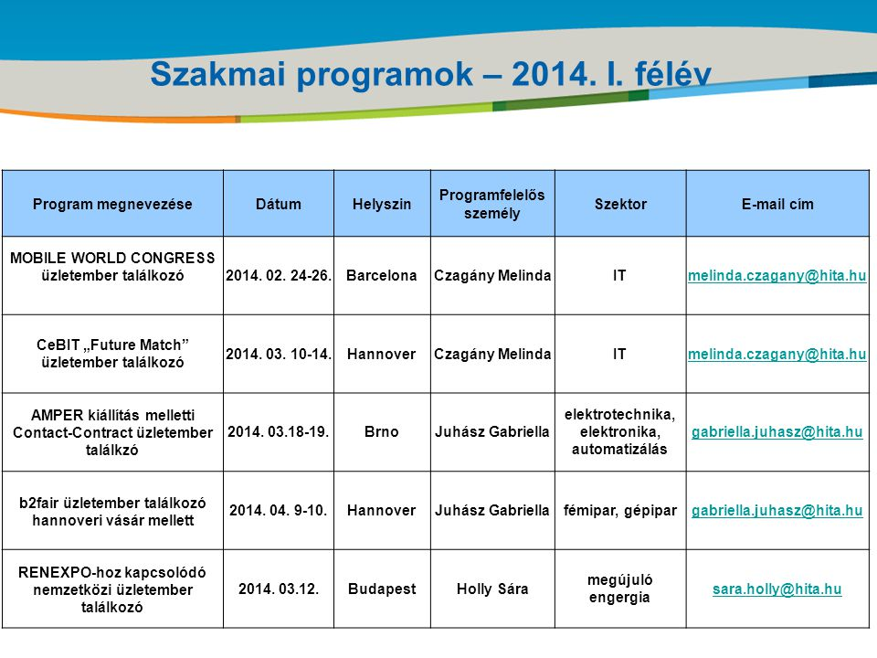 Title of the presentation | Date |‹#› Szakmai programok – 2014.