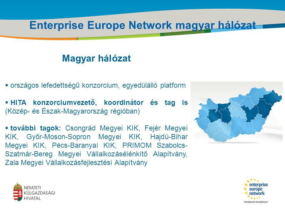 Title of the presentation | Date |‹#› Magyar hálózat  országos lefedettségű konzorcium, egyedülálló platform  HITA konzorciumvezető, koordinátor és tag is (Közép- és Észak-Magyarország régióban)  további tagok: Csongrád Megyei KIK, Fejér Megyei KIK, Győr-Moson-Sopron Megyei KIK, Hajdú-Bihar Megyei KIK, Pécs-Baranyai KIK, PRIMOM Szabolcs- Szatmár-Bereg Megyei Vállalkozásélénkítő Alapítvány, Zala Megyei Vállalkozásfejlesztési Alapítvány Enterprise Europe Network magyar hálózat