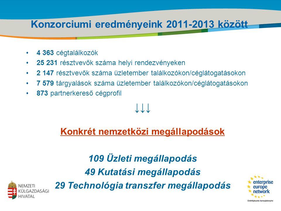 Title of the presentation | Date |‹#› Konzorciumi eredményeink 2011-2013 között 4 363 cégtalálkozók 25 231 résztvevők száma helyi rendezvényeken 2 147 résztvevők száma üzletember találkozókon/céglátogatásokon 7 579 tárgyalások száma üzletember találkozókon/céglátogatásokon 873 partnerkereső cégprofil ↓↓↓ Konkrét nemzetközi megállapodások 109 Üzleti megállapodás 49 Kutatási megállapodás 29 Technológia transzfer megállapodás