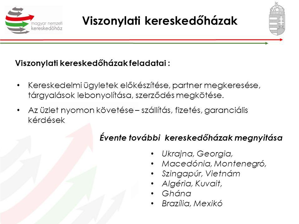 A Kereskedőház szolgáltatásai Exportcélú partnerközvetítés és tanácsadásPiackutatás és versenytárselemzésMagyarországi piacfelmérés, árualap létrehozásKülföldi piackutatásExportügyletek finanszírozása (Eximbank)