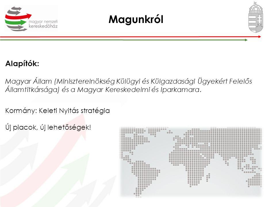 Magyarország exporttevékenysége 80% multi 20% magyar KKV Kiindulás 76% EU 24% EU-n kívül PROGRAM