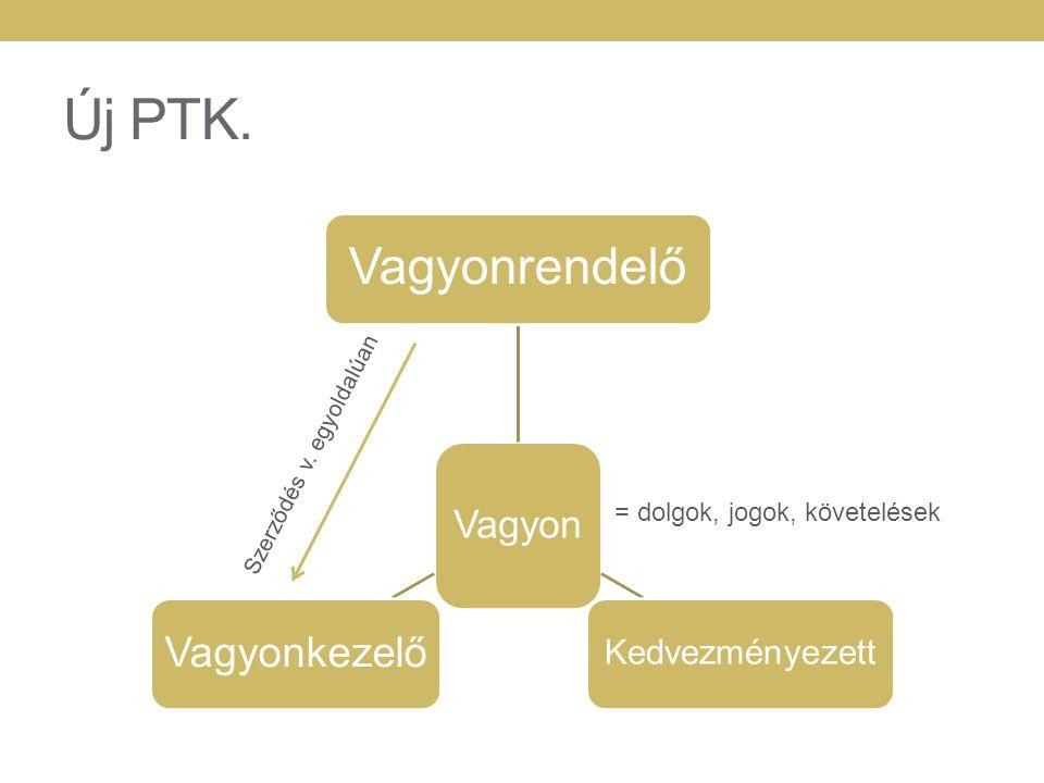 Új PTK. Vagyon Vagyonrendelő Kedvezményezett Vagyonkezelő = dolgok, jogok, követelések Szerződés v. egyoldalúan