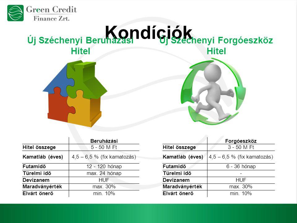 Kondíciók Új Széchenyi Beruházási Hitel Új Széchenyi Forgóeszköz Hitel Beruházási Hitel összege5 - 50 M Ft Kamatláb (éves)4,5 – 6,5 % (fix kamatozás)
