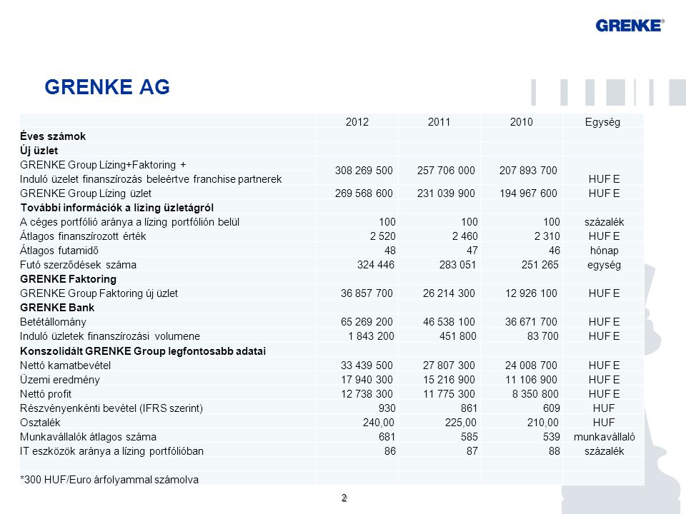 2 2 GRENKE AG 201220112010Egység Éves számok Új üzlet GRENKE Group Lízing+Faktoring + 308 269 500 257 706 000 207 893 700 HUF E Induló üzelet finanszí
