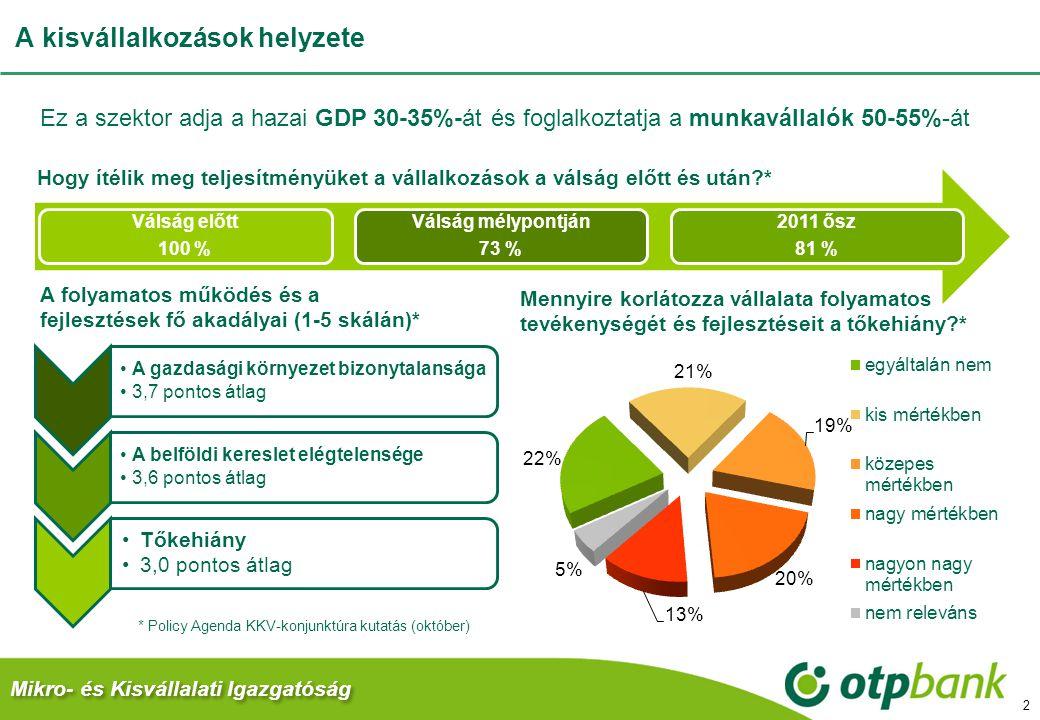 A kisvállalkozások helyzete 2 Válság előtt 100 % Válság mélypontján 73 % 2011 ősz 81 % Hogy ítélik meg teljesítményüket a vállalkozások a válság előtt és után?* A gazdasági környezet bizonytalansága 3,7 pontos átlag A belföldi kereslet elégtelensége 3,6 pontos átlag Tőkehiány 3,0 pontos átlag A folyamatos működés és a fejlesztések fő akadályai (1-5 skálán)* Ez a szektor adja a hazai GDP 30-35%-át és foglalkoztatja a munkavállalók 50-55%-át * Policy Agenda KKV-konjunktúra kutatás (október) Mennyire korlátozza vállalata folyamatos tevékenységét és fejlesztéseit a tőkehiány?* Mikro- és Kisvállalati Igazgatóság