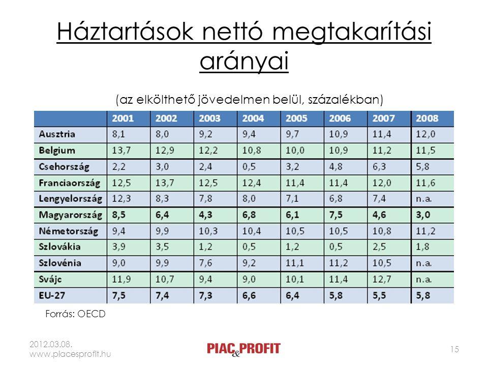 Háztartások nettó megtakarítási arányai 2012.03.08. www.piacesprofit.hu 15 (az elkölthető jövedelmen belül, százalékban) Forrás: OECD