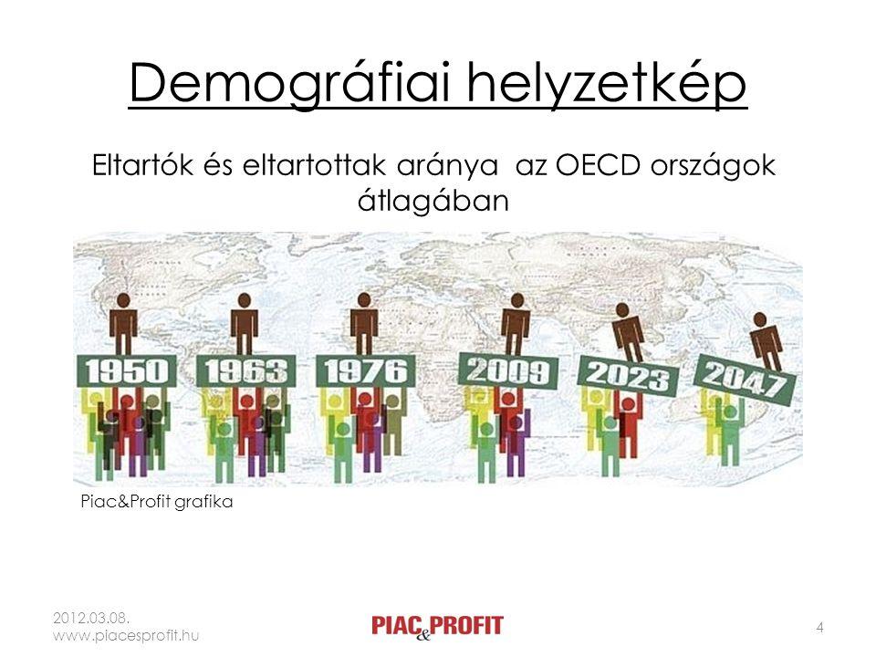 Demográfiai helyzetkép 2012.03.08. www.piacesprofit.hu 4 Piac&Profit grafika Eltartók és eltartottak aránya az OECD országok átlagában