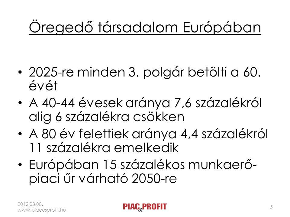 Öregedő társadalom Európában 2025-re minden 3. polgár betölti a 60. évét A 40-44 évesek aránya 7,6 százalékról alig 6 százalékra csökken A 80 év felet