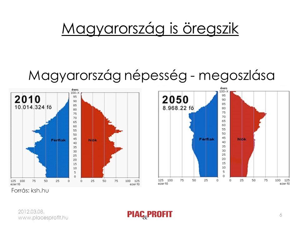 Magyarország is öregszik 2012.03.08. www.piacesprofit.hu 6 Magyarország népesség - megoszlása Forrás: ksh.hu