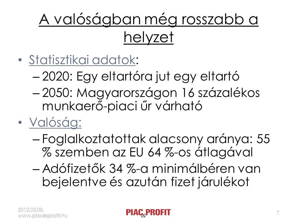A valóságban még rosszabb a helyzet Statisztikai adatok: – 2020: Egy eltartóra jut egy eltartó – 2050: Magyarországon 16 százalékos munkaerő-piaci űr