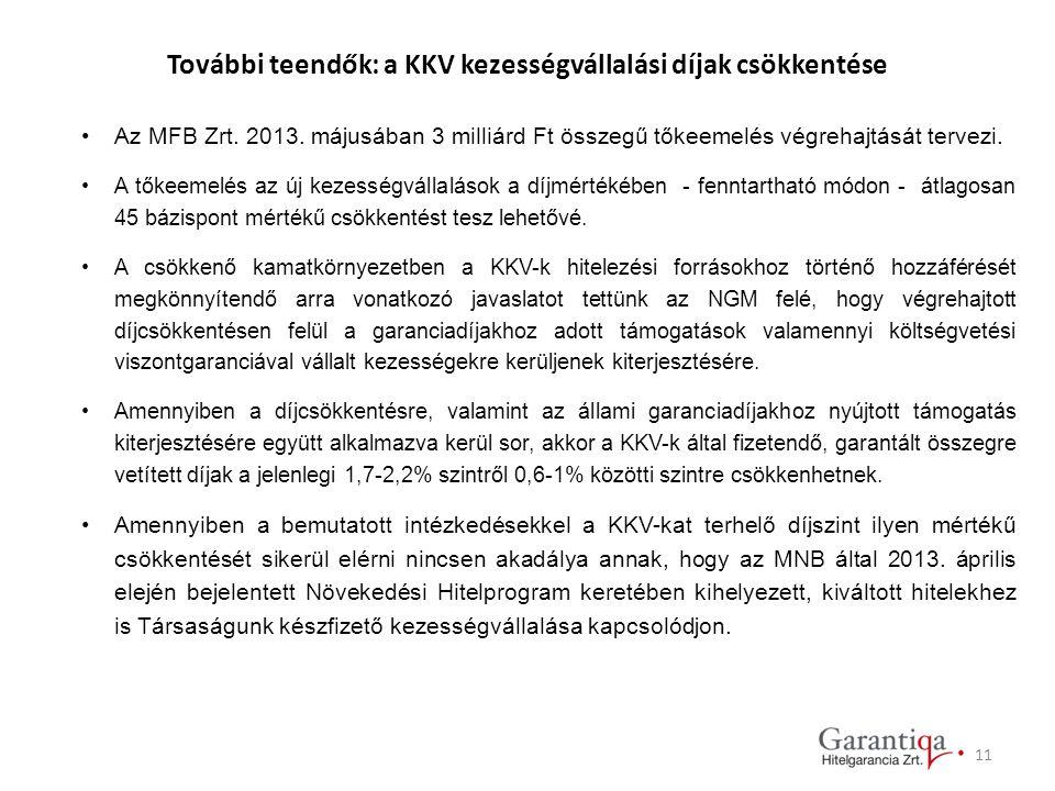 11 További teendők: a KKV kezességvállalási díjak csökkentése Az MFB Zrt. 2013. májusában 3 milliárd Ft összegű tőkeemelés végrehajtását tervezi. A tő