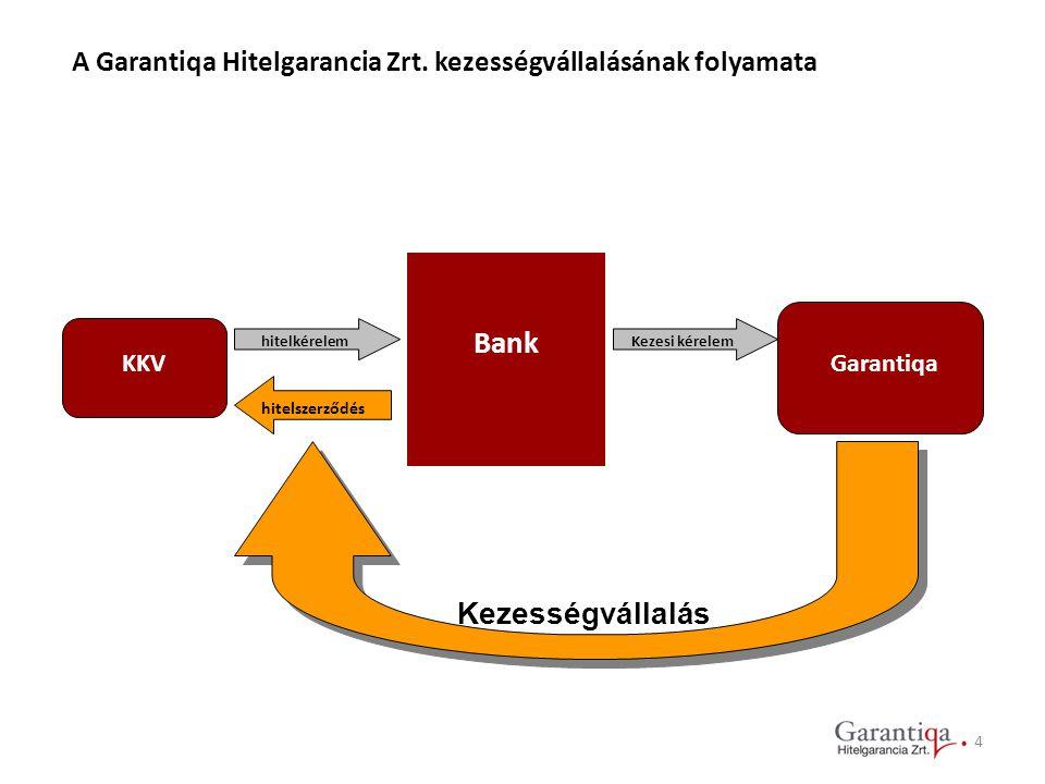 A Garantiqa Hitelgarancia Zrt. kezességvállalásának folyamata KKV hitelkérelem Bank Garantiqa Kezesi kérelem hitelszerződés Kezességvállalás 4