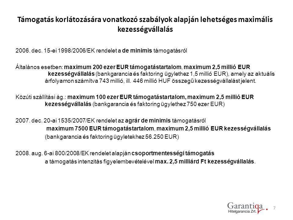 Támogatás korlátozására vonatkozó szabályok alapján lehetséges maximális kezességvállalás 2006. dec. 15-ei 1998/2006/EK rendelet a de minimis támogatá
