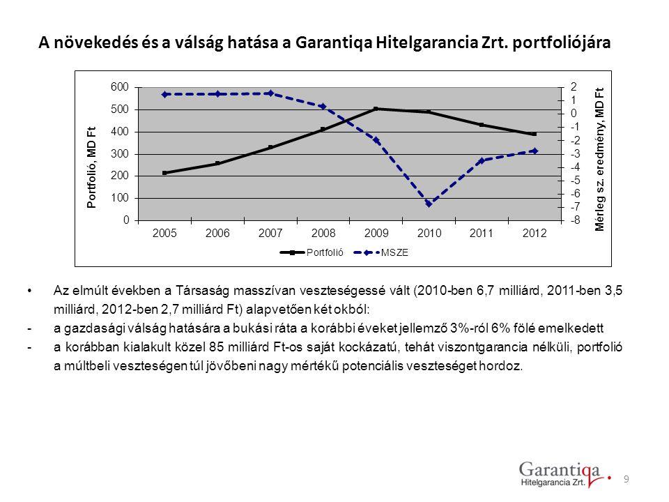 9 A növekedés és a válság hatása a Garantiqa Hitelgarancia Zrt. portfoliójára Az elmúlt években a Társaság masszívan veszteségessé vált (2010-ben 6,7