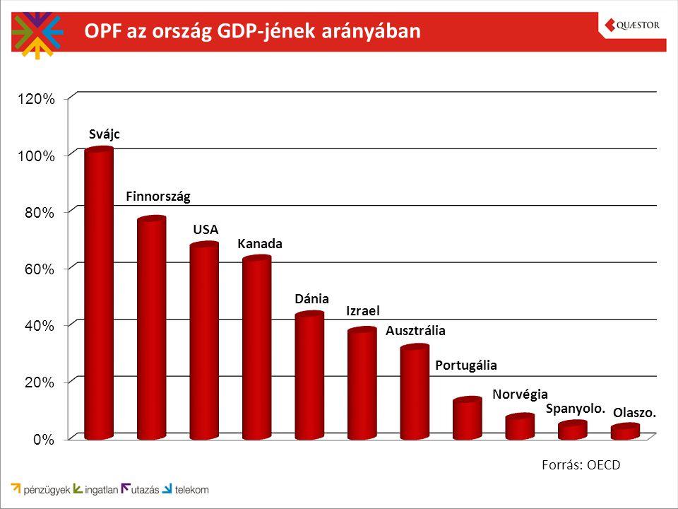 OPF az ország GDP-jének arányában Forrás: OECD Svájc Finnország USA Kanada Dánia Izrael Ausztrália Portugália Norvégia Spanyolo.