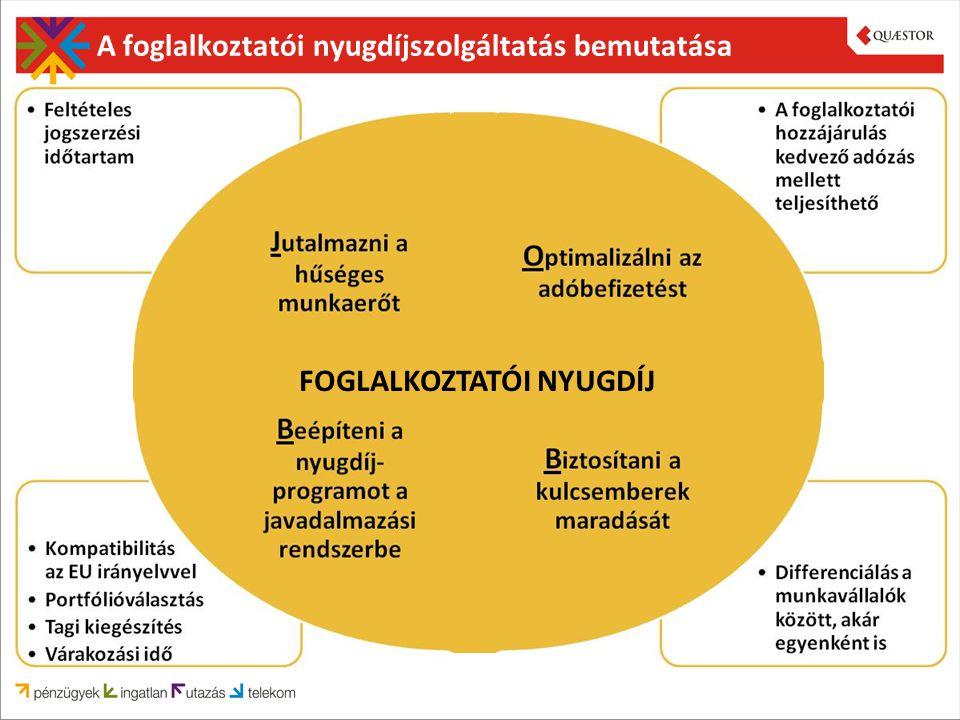 A foglalkoztatói nyugdíjszolgáltatás bemutatása FOGLALKOZTATÓI NYUGDÍJ