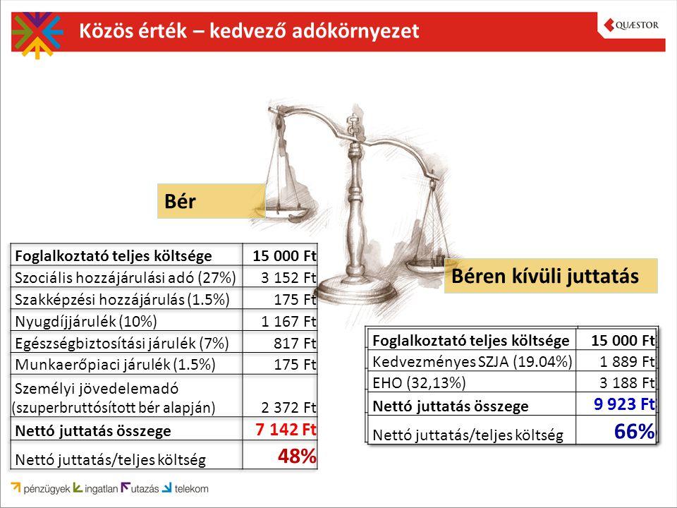Közös érték – kedvező adókörnyezet Bér Béren kívüli juttatás