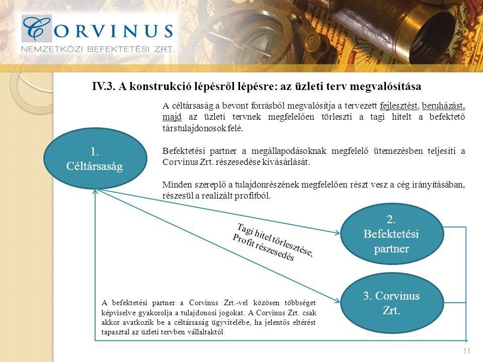 IV.3. A konstrukció lépésről lépésre: az üzleti terv megvalósítása 11 1.