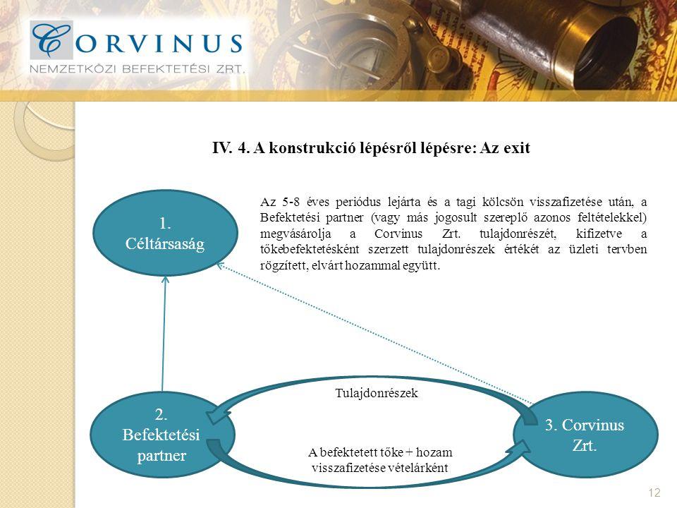 IV. 4. A konstrukció lépésről lépésre: Az exit 12 1.