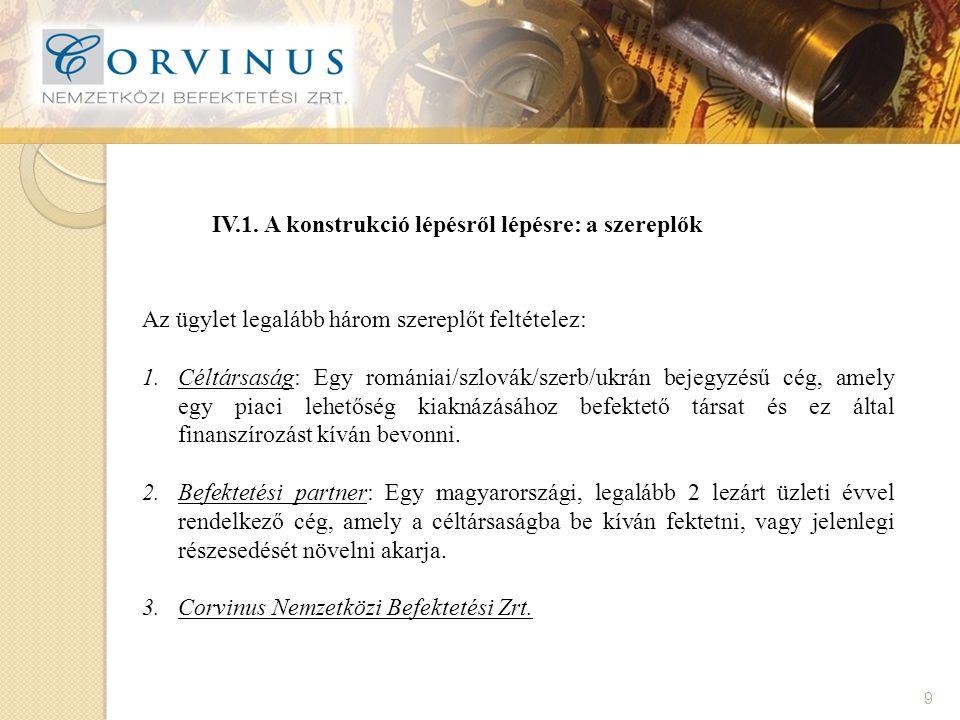 IV.2.A konstrukció lépésről lépésre: a befektetés 10 1.