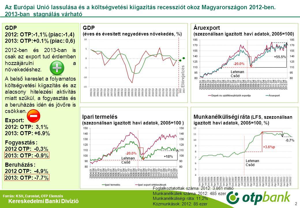 Kereskedelmi Banki Divízió A gazdasági növekedés tényezői – az aktív népesség növekedése, a tőkefelhalmozás (beruházások) és a hatékonyság (innováció) – közül a bankrendszer alapvetően a beruházásokra van hatással Forrás: Eurostat A beruházások a GDP arányában, 2012Q2 (%) GDP növekedés Aktív népesség Tőkefelhalmozás, beruházások Hatékonyság, innováció A K+F kiadások régiós összehasonlításban, 2010 (GDP %-ában) Aktív népesség aránya a 15-64 éves korosztályban, 2011 (%) 75% 70% 65% 10% 63,3 66,0 BG 62,7 HU 66,1 70,5 PL 68,9 SLKCZRO HU 16,3 PL 20,1 BGROCZ 24,4 SLK 20,9 EU27 2,0 HU 1,2 3